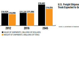 DOT currently projects the weight of goods moved by truck to rise by close to 34% by 2045,...