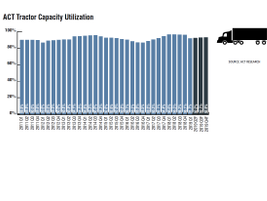 The combination of strong fleet growth, weak freight growth, and an easing of driver supply...
