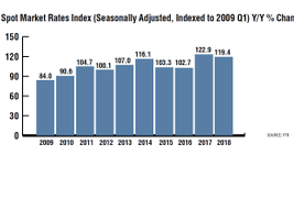 After extraordinary growth in the first half of 2018, spot rates finally began to stabilize in...