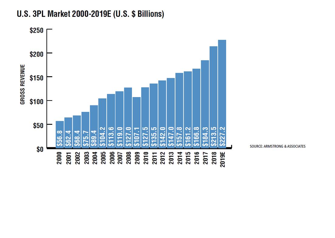 The U.S. 3PL market gross revenues increased 15.8%, bringing the total U.S. 3PL market to $213.5...