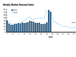 The MDI (Market Demand Index) is a simple division problem: Load count divided by truck count,...