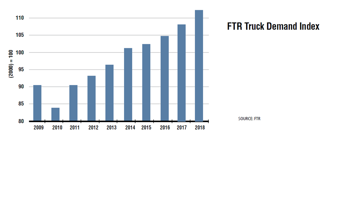 After seeing a weak market during 2015 and 2016 demand for trucking services was on the upswing...