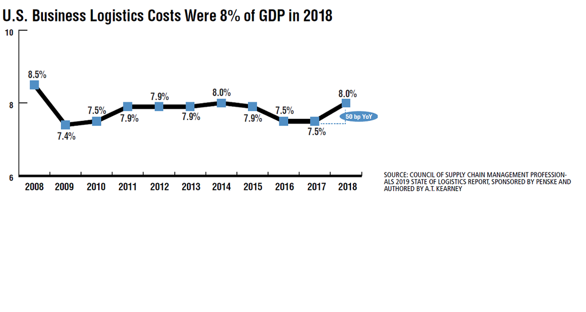 U.S. business logistics costs, as calculated in CSCMP's 2019 State of Logistics Report,...