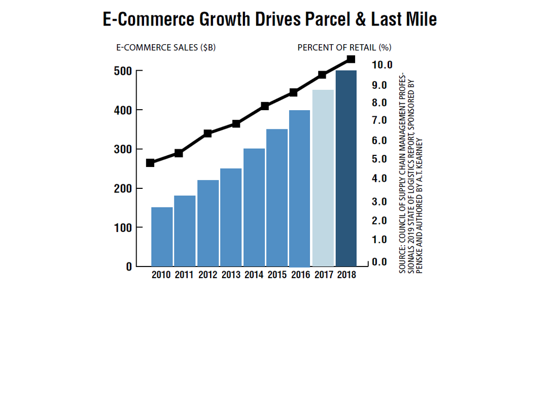 As e-commerce sales hit $513 billion, nearly 10% of total retail, in 2018, parcel expenditures...