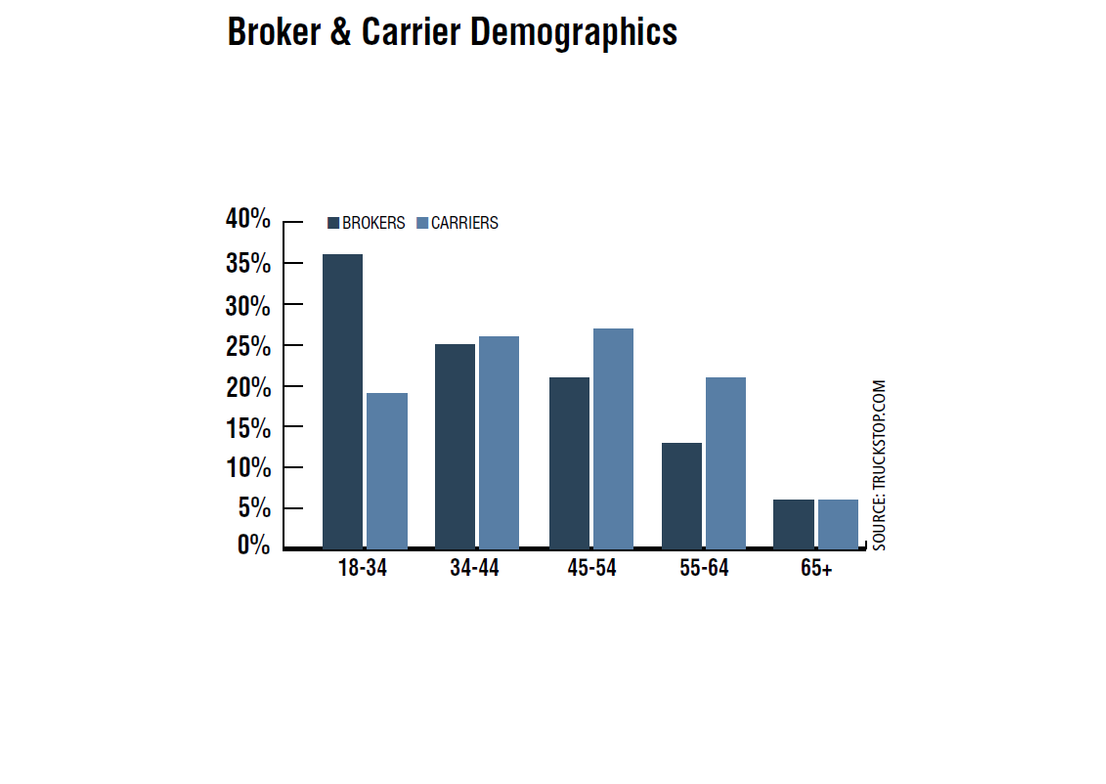 Brokers and carriers have similar age demographics in the 35-44 age bracket, but carriers have...