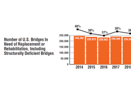 Number of U.S. bridges In need of replacement or rehabilitation, including structurally...