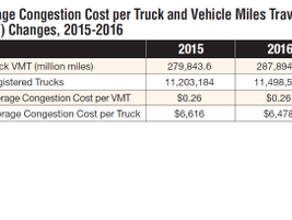 The impact of congestion on marginal costs varied greatly depending on an individual truck's...