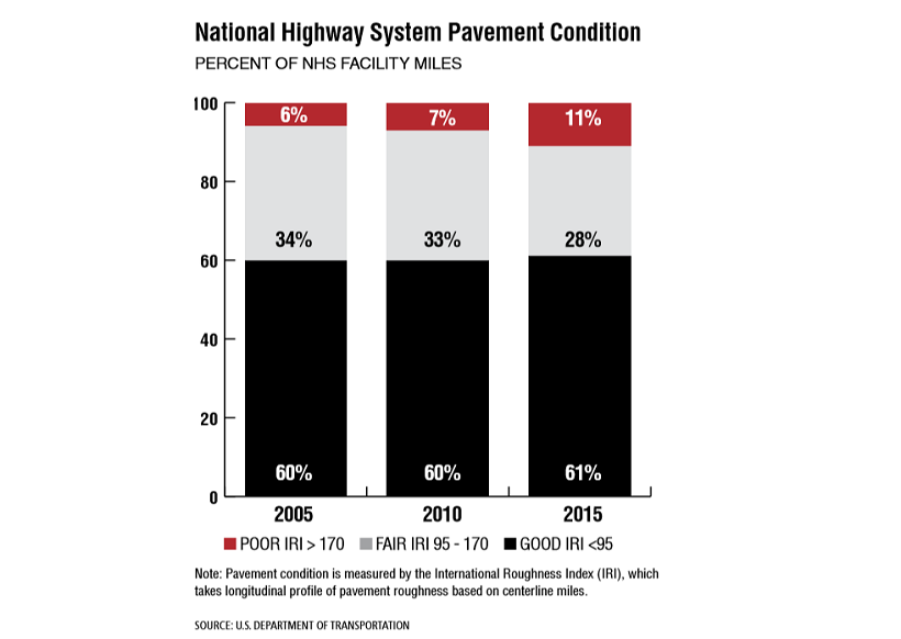 Note: Pavement condition is measured by the International Roughness Index (IRI), which takes...