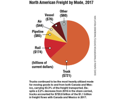 Trucks continued to be the most heavily utilized mode for moving goods to and from both Canada...