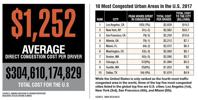 While the U.S. is only ranked as the fourth most traffic congested area in the world, three of...