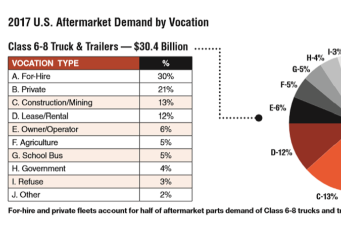 For-hire and private fleets account for half of aftermarket parts demand of Class 6-8 trucks and...