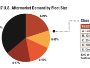 53% of aftermarket parts demand is attributed to fleets with over 100 trucks.