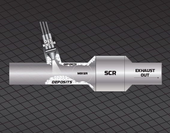 Diesel exhaust fluid can cause deposit buildup in SCR systems.  - Graphic: Old World Industries