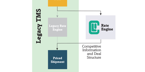 Carrier Logistics has made its Facts Rate Engine package available as a standalone solution.