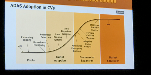 Forward collision warning is becoming more common, but other ADAS technologies lag behind.