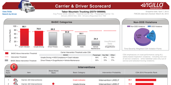 Easy-to-understand graphs and charts like this one from Vigillo helps both drivers and their...