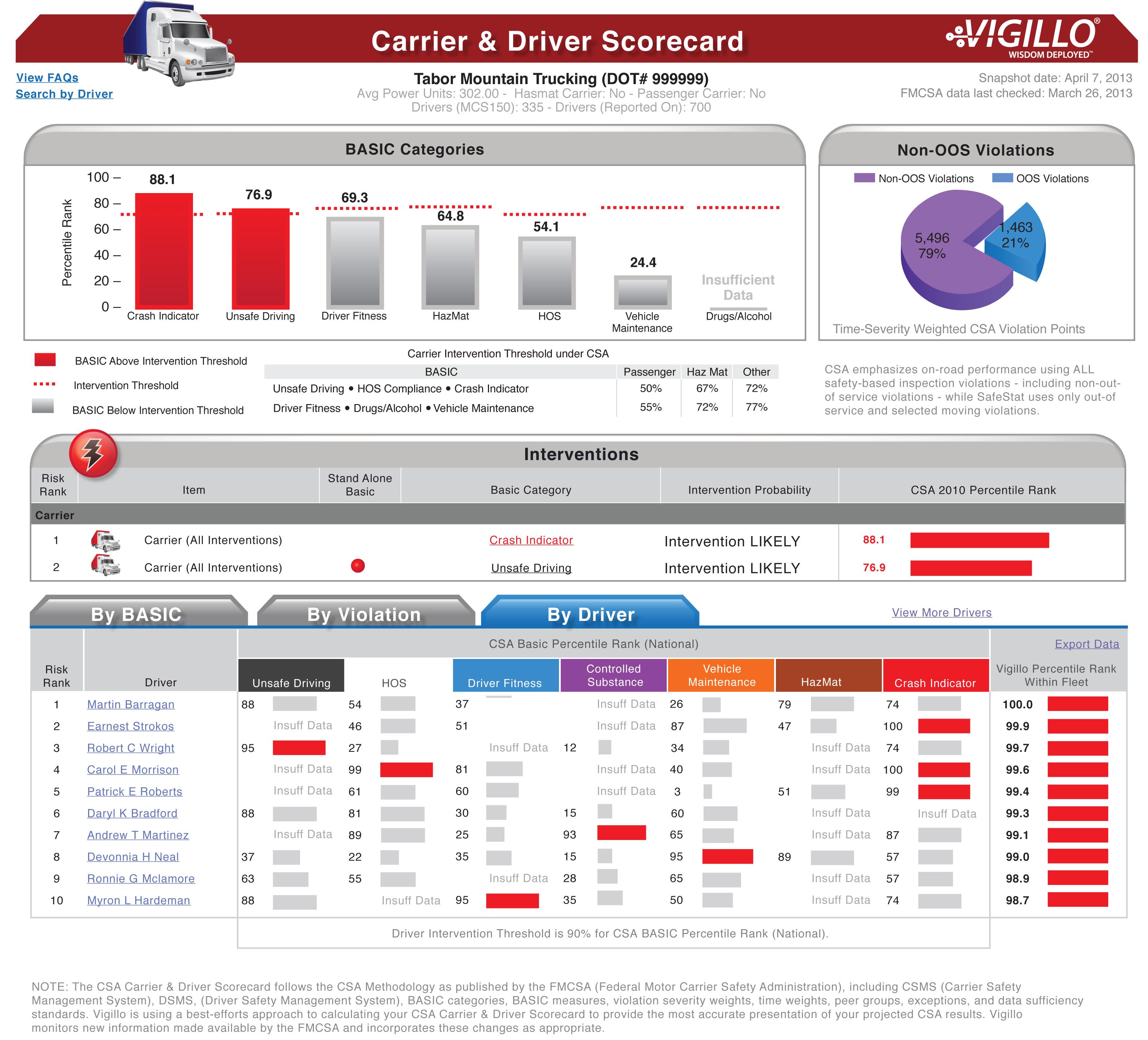 Making Driver Scorecards Work - Aftermarket - Trucking Info