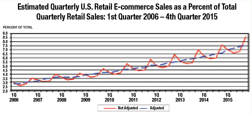Commentary: The Promise of E-Commerce