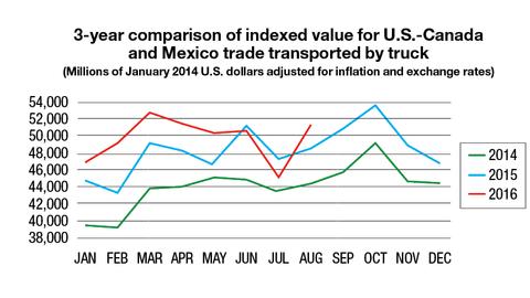 Source: Bureau of Transportation Statistics