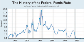 What Happens to Trucking When Interest Rates (Finally) Rise?