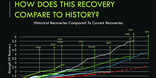 The red line at the bottom of the graph on the left indicates the most recent recovery, a more...
