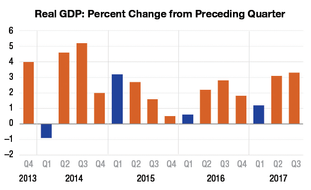 Analysis: Will We Avoid the First-Quarter GDP Blues?