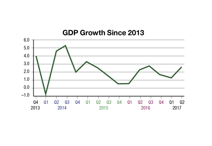 Analysis: Why GDP Numbers Are Better Than You Think