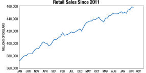 Analysis: How E-commerce and Millennials are Changing Retail and Trucking