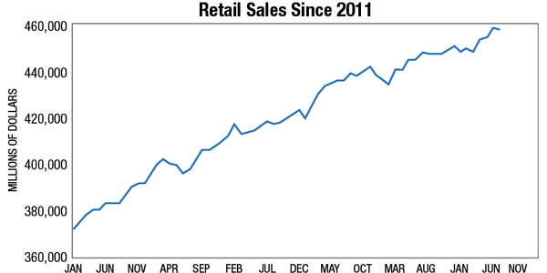 Source: U.S. Census Bureau, Advance Monthly Sales for Retail and Food Services, Seasonally Adjusted