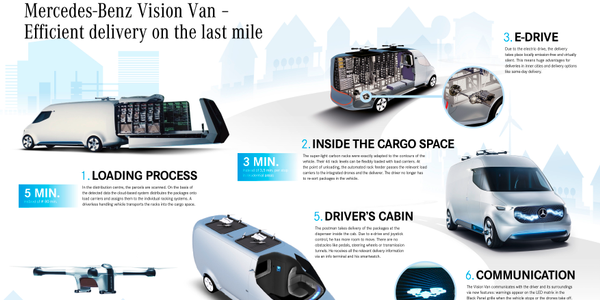 Mercedes Benz vans has developed potential logistics concepts involving electric vans, robots,...