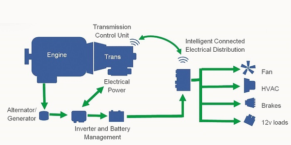 This schematic drawing illustrates some of the potential for off-boarding drive components to...