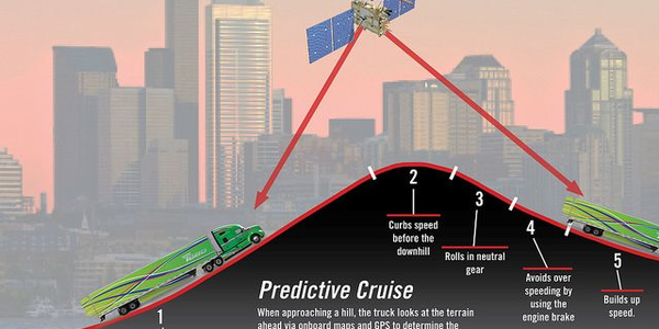 Predictive cruise control uses terrain mapping and GPS satellite locating to manage the engine...