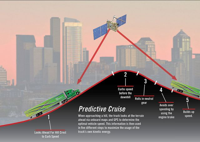 Kenworth's Predictive Cruise Control Looks Ahead to Save Fuel