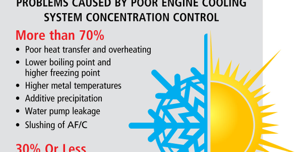 Is Your Coolant/Antifreeze Ready for Summer?