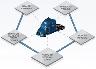Remote Diagnostics, standard on all Volvo-powered VN model highway trucks, provides a connected system of vehicle management tools to help maximize vehicle uptime.
