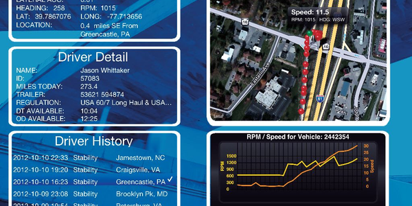 PeopleNet recently unveiled a mobile app that sends alert notices to fleet managers when a...