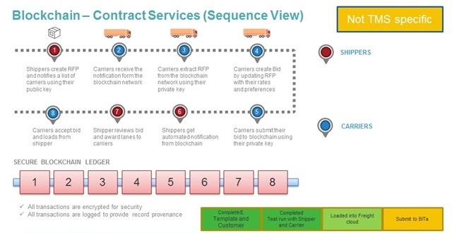 Smart contracts enabled by blockchain technology are one of the newest ways data is being used in transportation. Source: TMW Systems