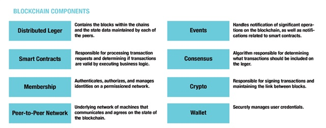 The illustration above shows the possible components of a blockchain. Source: TMW Systems