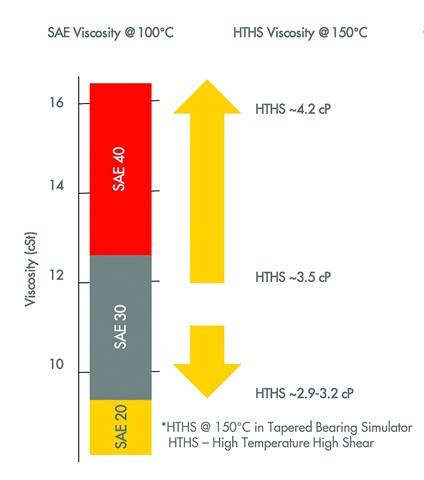 The future PC-11 fuel-efficient subcategory will come in at the lower end of the SAE 30 viscosity range, at 2.9-3.2 cP. The other subcategory, which will be backwards-compatible, will include oils on the higher-viscosity end of oils rated at SAE 30, up to the even thicker viscosities of SAE 40-weight oils. Graphic courtesy of Shell