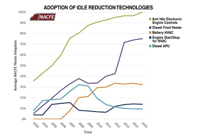 The North American Council for Freight Efficiency has been tracking fuel-efficiency technology adoption among 17 major North American fleets.Source: NACFE