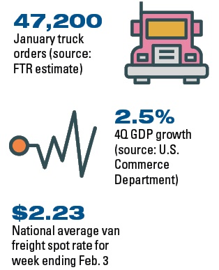 Will increasing freight demand and truck sales lead to an excess of truck capacity in the near future? Source: DAT