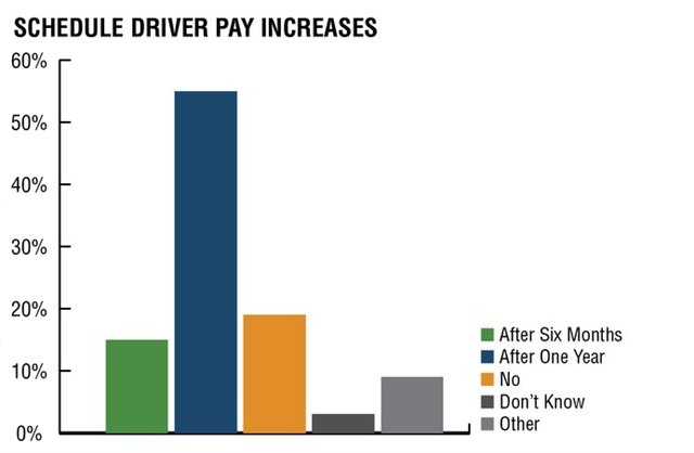 70% of Driver iQ customers report having a scheduled driver pay raise within the first year while others schedule them during the first three to six months. And while some carriers make a distinction based on driver experience, according to Driver iQ, others factor in DOT violations. Source: Driver iQ Driver Retention Survey, July 2017