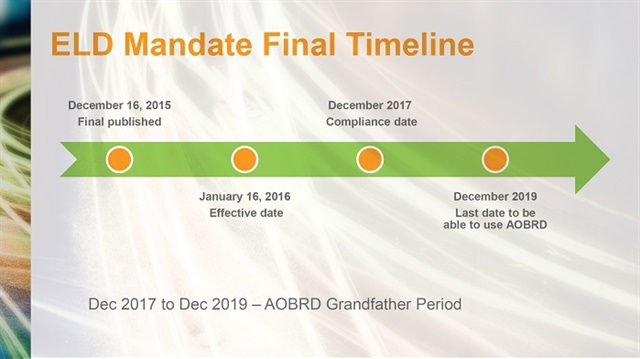 Grandfather clause in the ELD rule excuses carriers and drivers from complying so long as they are already using automatic onboard recording devices. But it's only a temporary fix — the clause expires in less than two years.