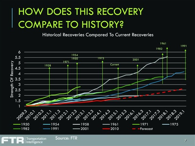 The red line at the bottom of the graph on the left indicates the most recent recovery, a more gradual affair than seen in the past.