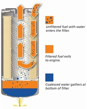 Water separation is a key function of modern fuel filters.