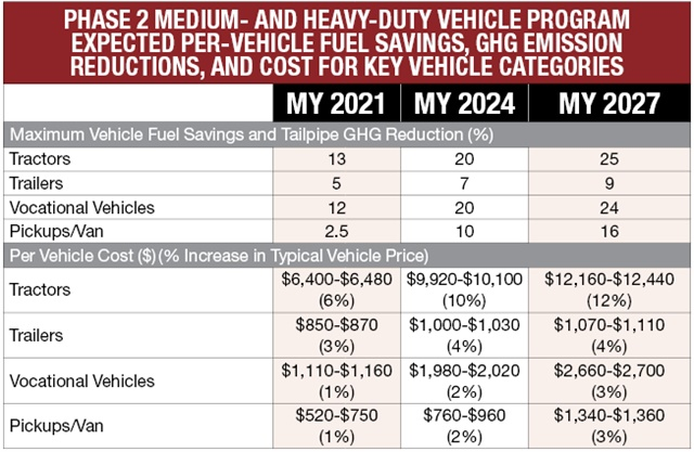 Chart shows EPA-NHTSA requirements for emissions reductions (in percentages) and dollar estimates for buying trucks, tractors, and trailers to meet the increasingly tighter limits in model years 2021, '24 and '27. The financial percentages reflect changes compared to 2014 equipment. Trailers are initially affected in calendar 2018, then by the later model years. Source:  International Council for Clean Transportation