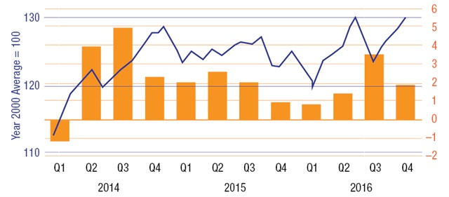 This graph shows the comparative performance of the Transportation Services Index (blue) and Gross Domestic Product (orange) over each quarter in the last three years.