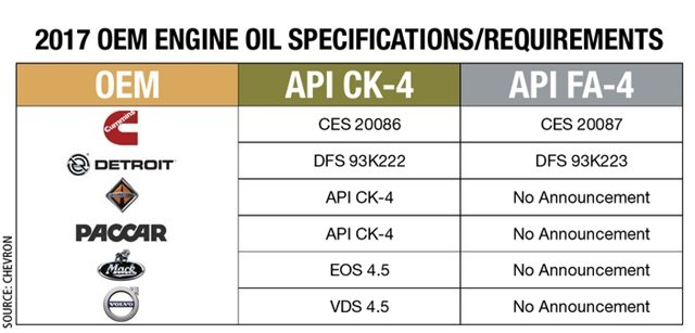 Both CK-4 and FA-4 spec oils are still new to the market and each heavy-duty engine maker issues its own application approvals and service recommendations for engine lubricants.