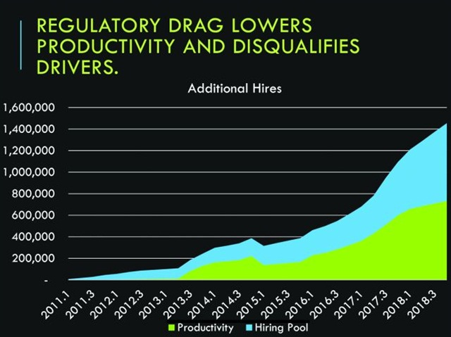 Electronic logs, speed limiters, a drug and alcohol testing database and other regulations will mean more drivers are needed, even if the economy slows. Graph: FTR