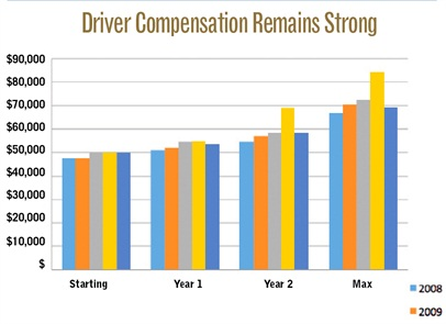 These drivers work an average of 58 hours per week, which is down from 2011 by 3.5 hours but in line with the 55.3 hours reported in 2010. Of these work hours, 37.5 are spent behind the wheel each week, while the remainder is spent performing other non-driving tasks such as loading (7.9 hours a week) and unloading (13 hours a week). Driver turnover at these private fleets was 11% in 2012, up slightly from 2010's 10%, but lower than 2009's 15%. Source: